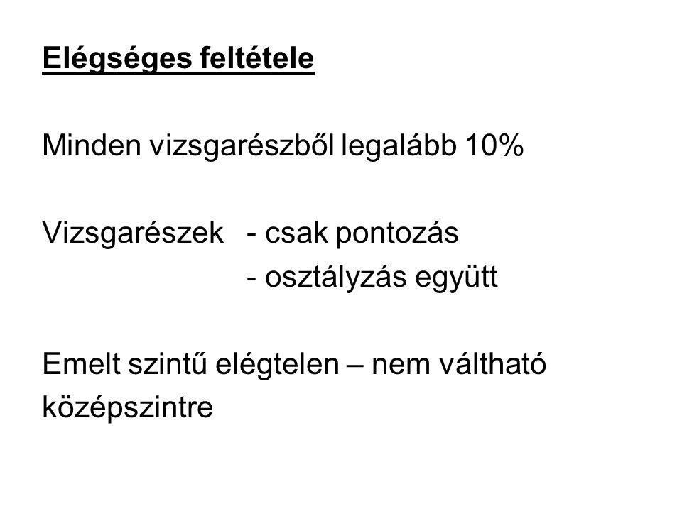 Elégséges feltétele Minden vizsgarészből legalább 10% Vizsgarészek - csak pontozás. - osztályzás együtt.