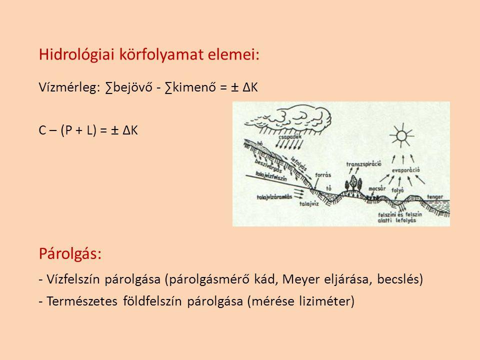 Hidrológiai körfolyamat elemei: