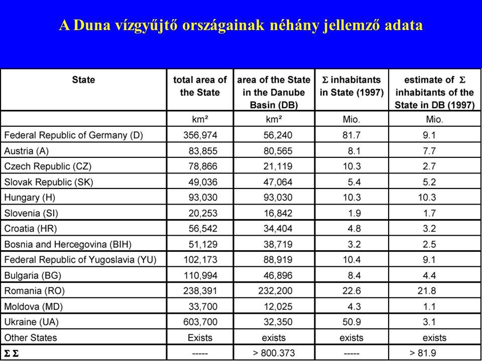 A Duna vízgyűjtő országainak néhány jellemző adata