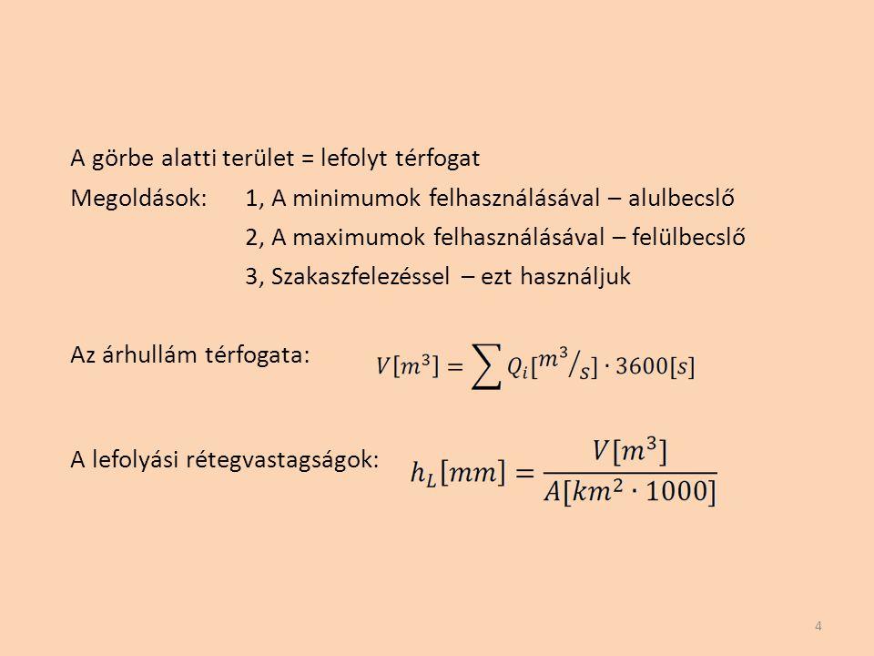 A görbe alatti terület = lefolyt térfogat