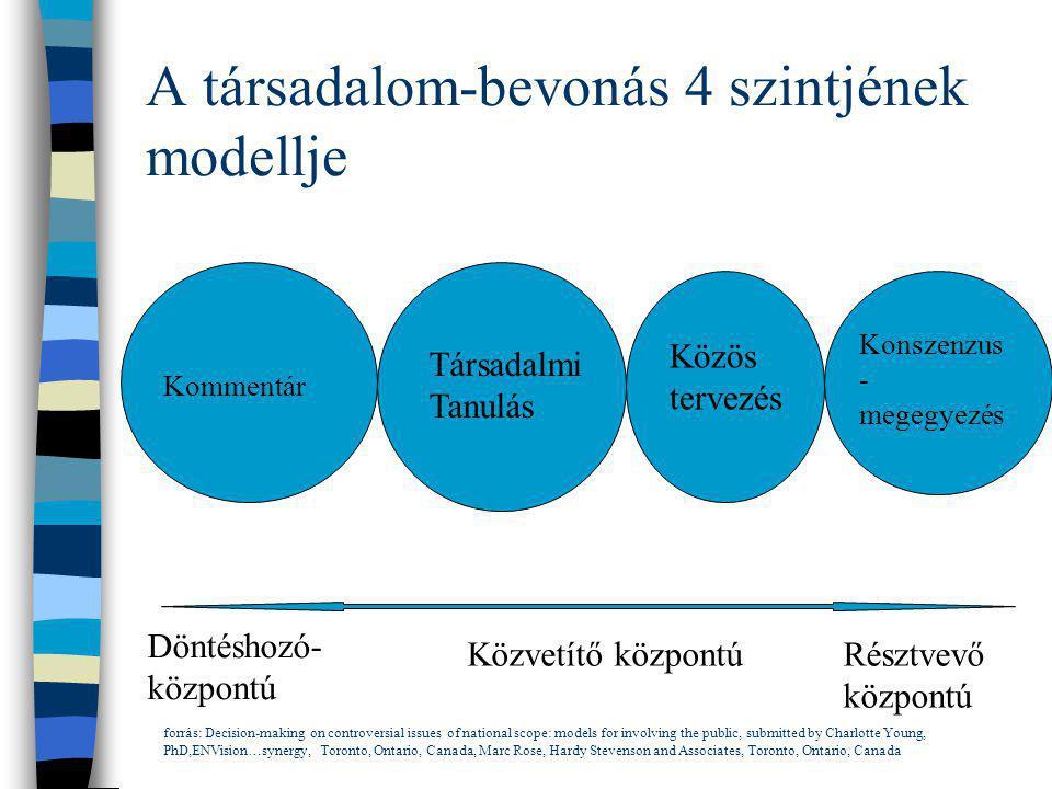 A társadalom-bevonás 4 szintjének modellje