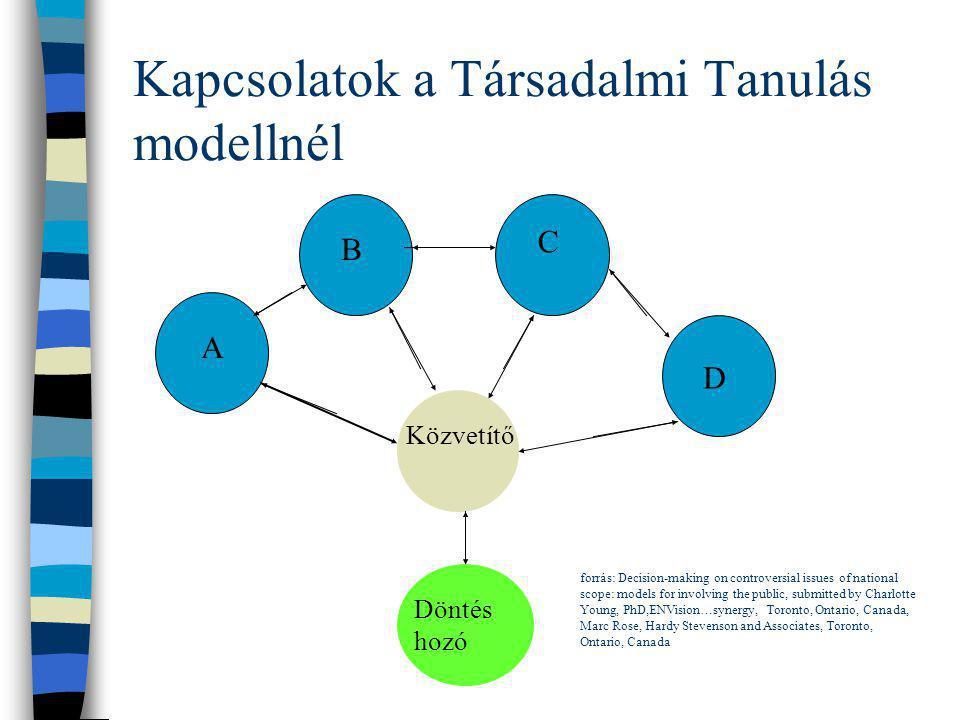 Kapcsolatok a Társadalmi Tanulás modellnél