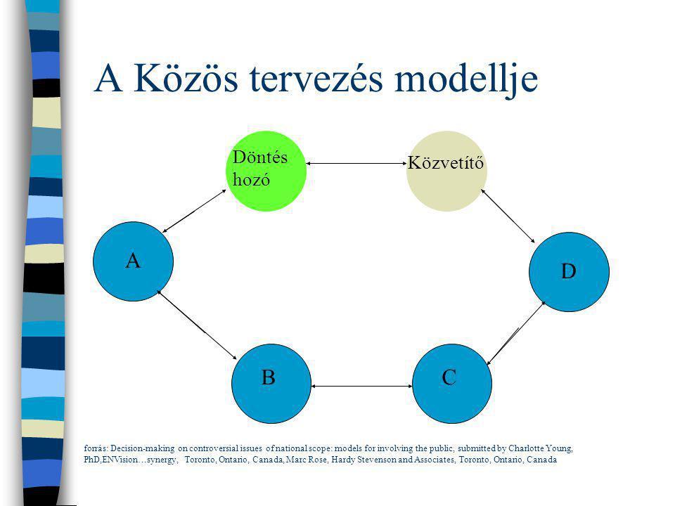 A Közös tervezés modellje