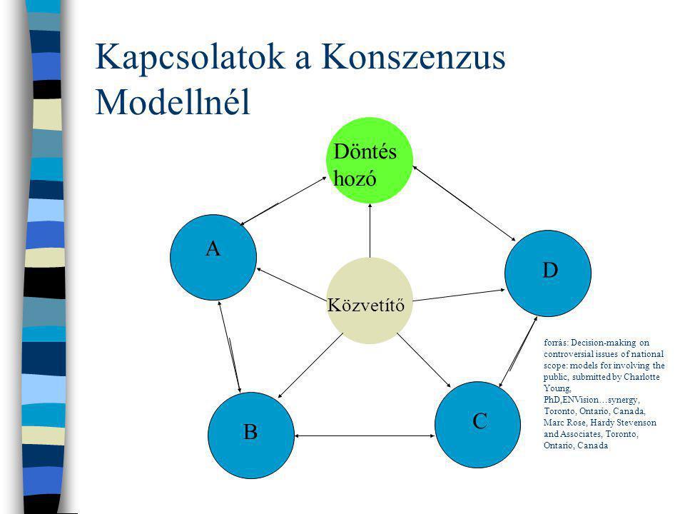 Kapcsolatok a Konszenzus Modellnél