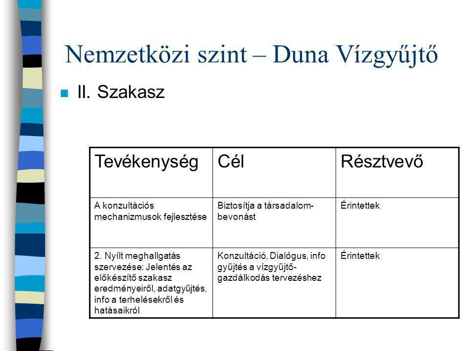 Nemzetközi szint – Duna Vízgyűjtő