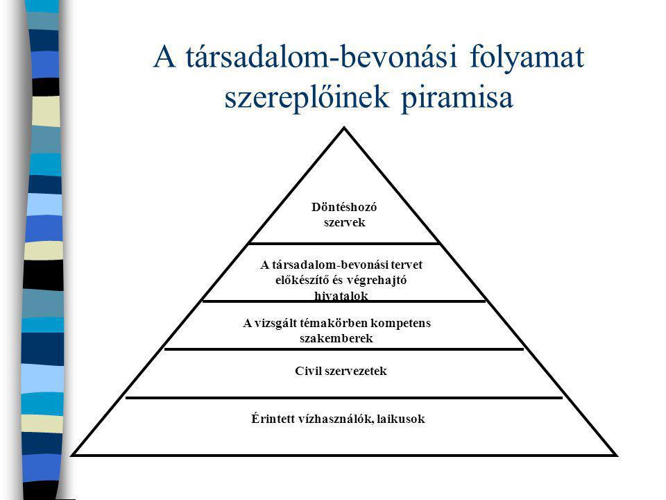 A társadalom-bevonási folyamat szereplőinek piramisa
