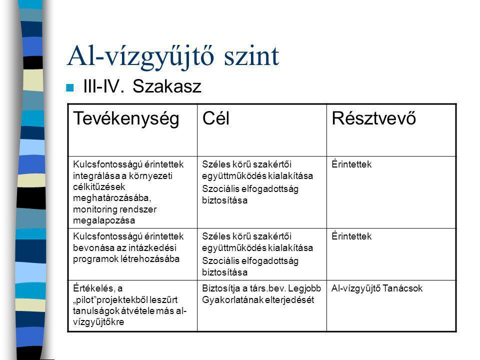 Al-vízgyűjtő szint III-IV. Szakasz Tevékenység Cél Résztvevő