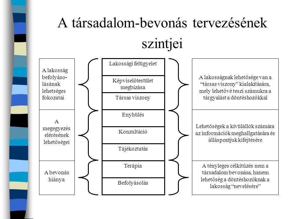 A társadalom-bevonás tervezésének szintjei