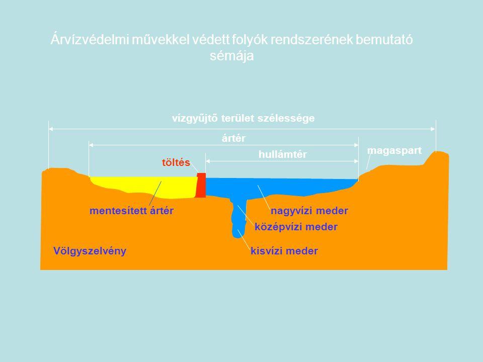 vízgyűjtő terület szélessége