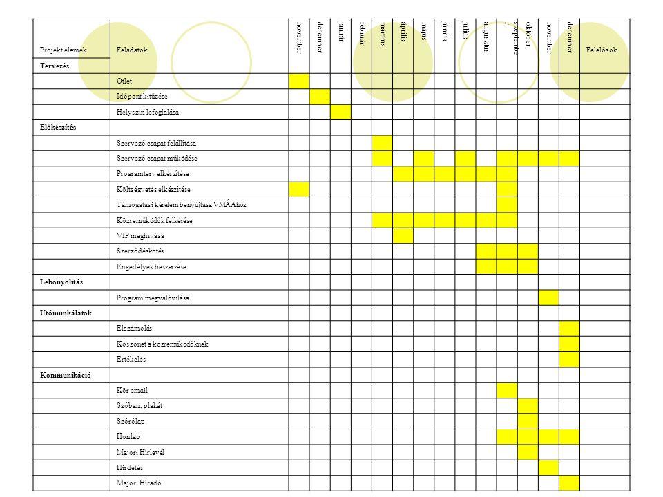 Projekt elemek Feladatok. november. december. január. február. március. április. május. június.