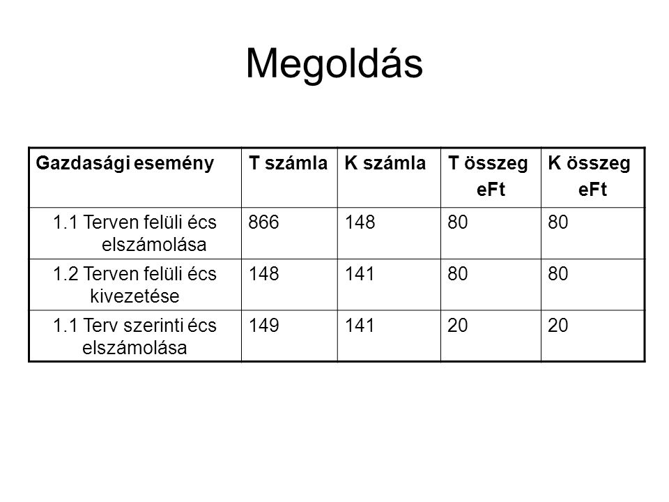 Megoldás Gazdasági esemény T számla K számla T összeg eFt K összeg