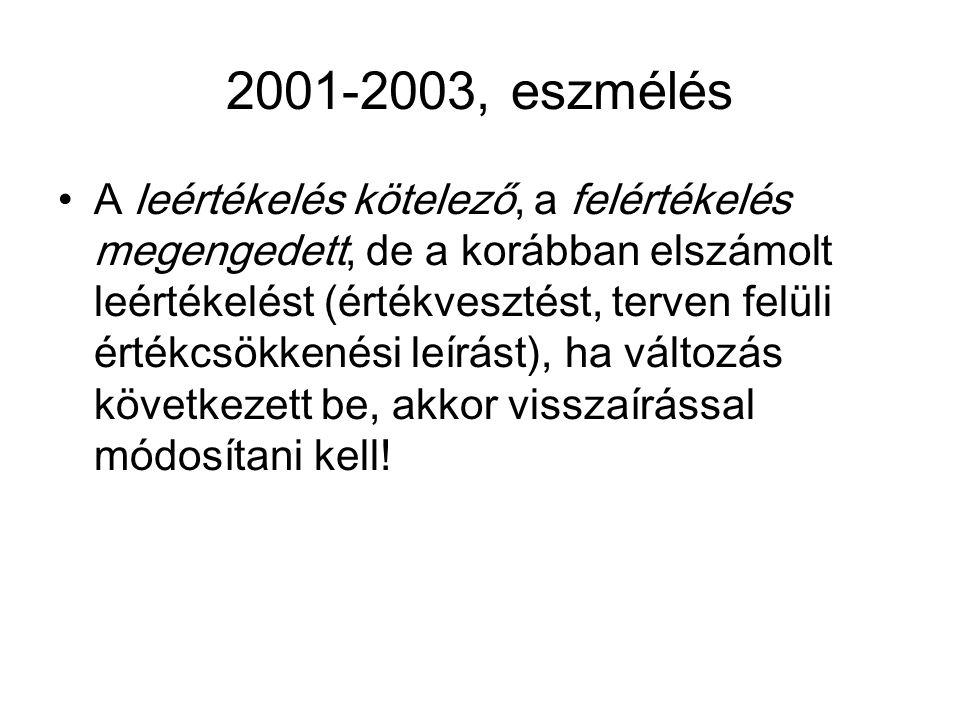 2001-2003, eszmélés