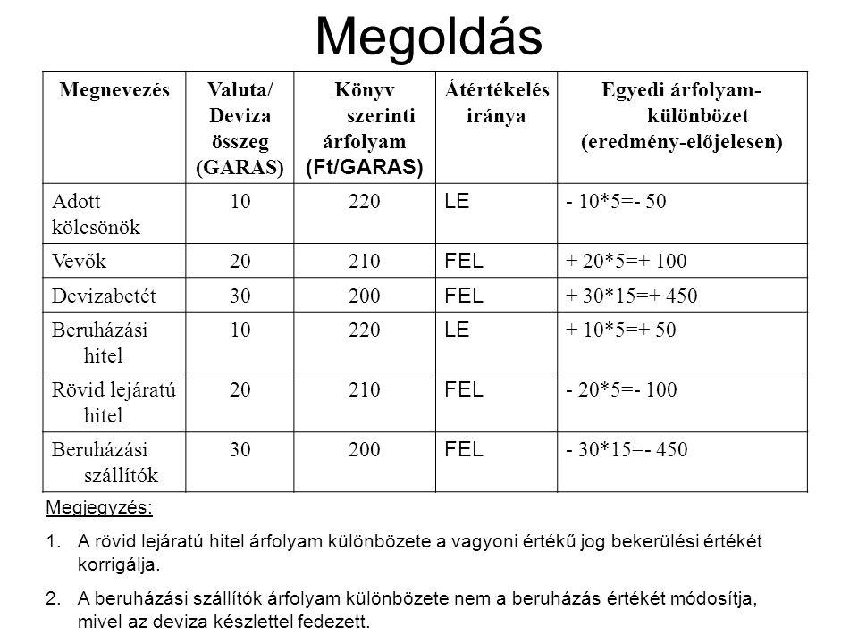 Egyedi árfolyam-különbözet (eredmény-előjelesen)