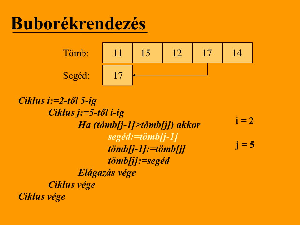 Buborékrendezés Tömb: 11 15 12 17 14 Segéd: 17 Ciklus i:=2-től 5-ig