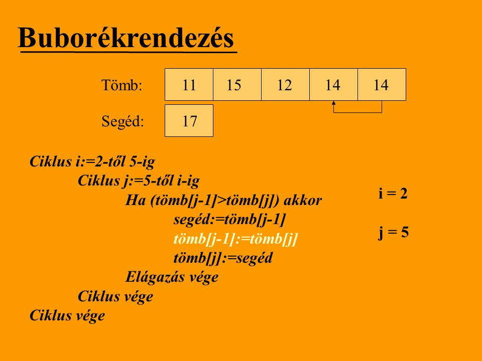 Buborékrendezés Tömb: 11 15 12 14 14 Segéd: 17 Ciklus i:=2-től 5-ig
