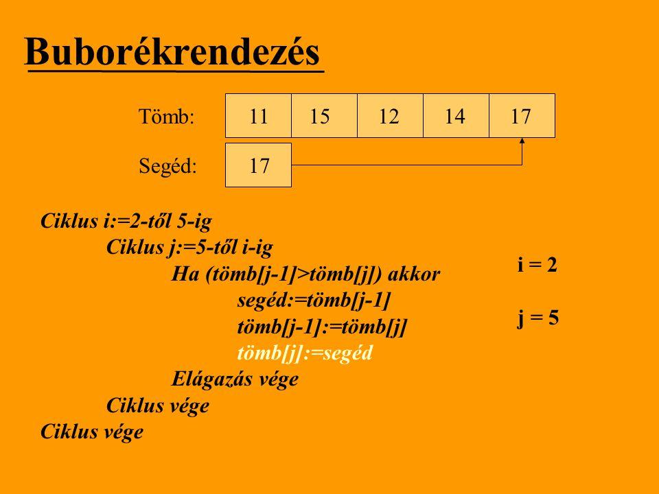 Buborékrendezés Tömb: 11 15 12 14 17 Segéd: 17 Ciklus i:=2-től 5-ig