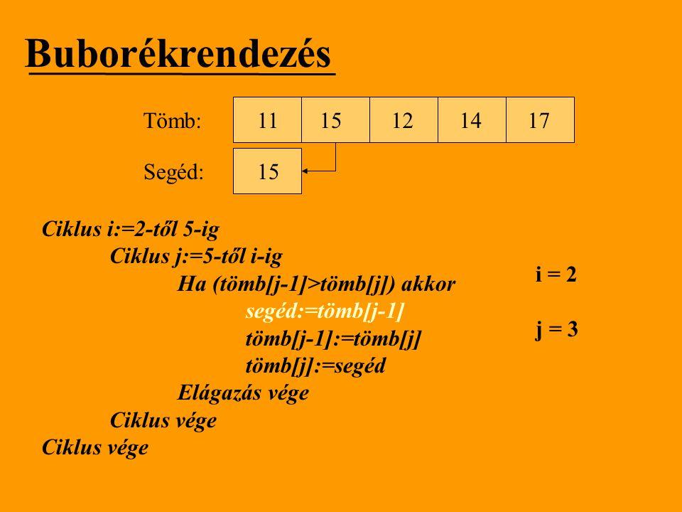 Buborékrendezés Tömb: 11 15 12 14 17 Segéd: 15 Ciklus i:=2-től 5-ig
