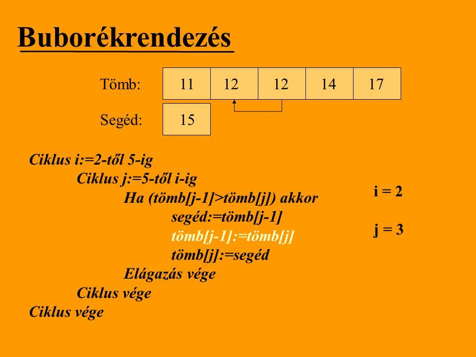 Buborékrendezés Tömb: 11 12 12 14 17 Segéd: 15 Ciklus i:=2-től 5-ig