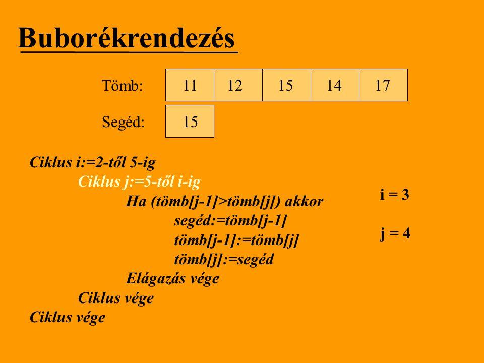 Buborékrendezés Tömb: 11 12 15 14 17 Segéd: 15 Ciklus i:=2-től 5-ig