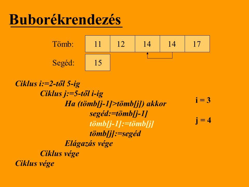 Buborékrendezés Tömb: 11 12 14 14 17 Segéd: 15 Ciklus i:=2-től 5-ig