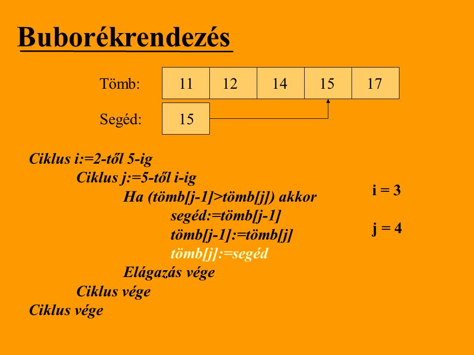 Buborékrendezés Tömb: 11 12 14 15 17 Segéd: 15 Ciklus i:=2-től 5-ig