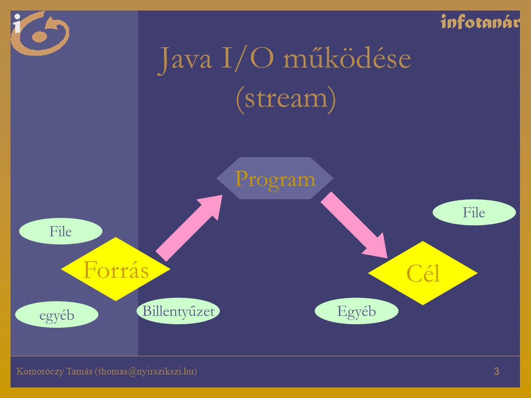 Java I/O működése (stream)