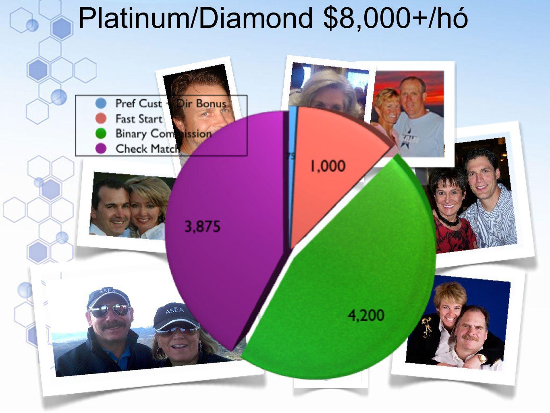 Platinum/Diamond $8,000+/hó