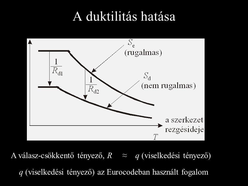 A duktilitás hatása A válasz-csökkentő tényező, R ≈ q (viselkedési tényező) q (viselkedési tényező) az Eurocodeban használt fogalom.