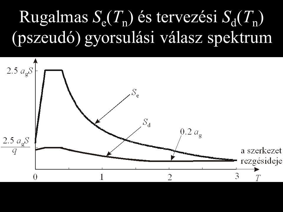Rugalmas Se(Tn) és tervezési Sd(Tn) (pszeudó) gyorsulási válasz spektrum