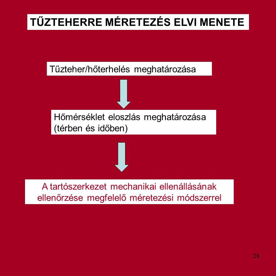 TŰZTEHERRE MÉRETEZÉS ELVI MENETE