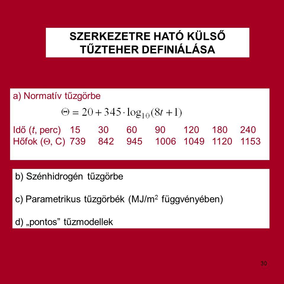 SZERKEZETRE HATÓ KÜLSŐ TŰZTEHER DEFINIÁLÁSA