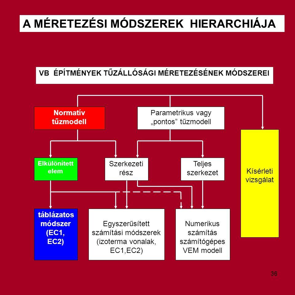A MÉRETEZÉSI MÓDSZEREK HIERARCHIÁJA