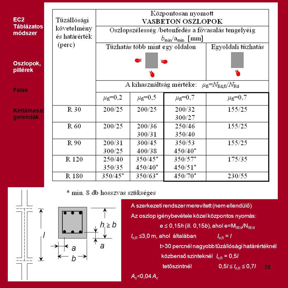 h ≥ b l a b EC2 Táblázatos módszer Oszlopok, pillérek Falak