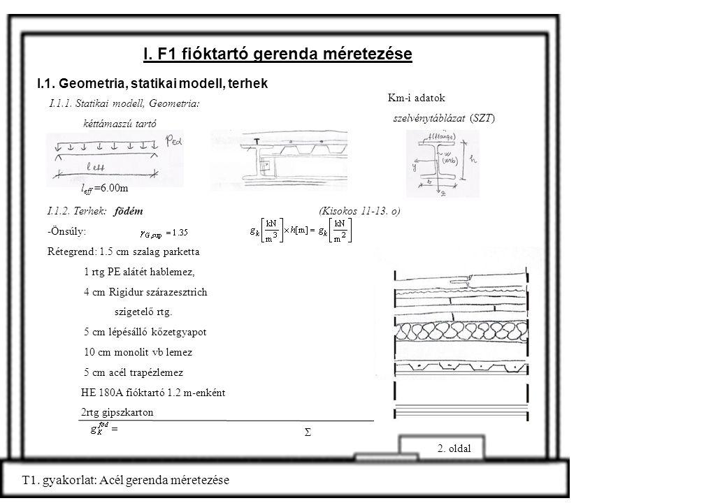 I. F1 fióktartó gerenda méretezése