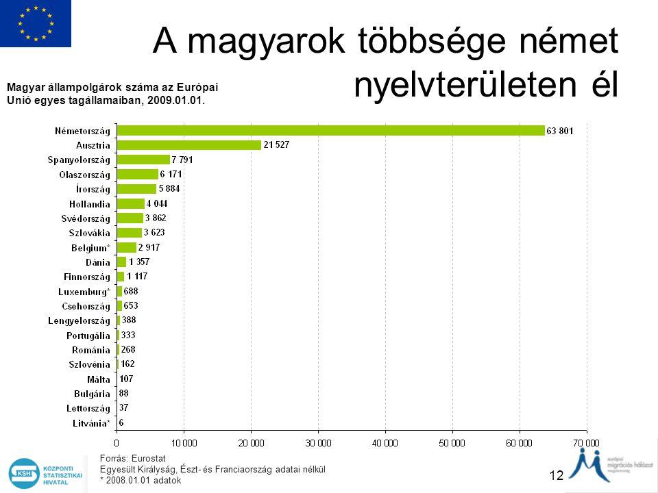 A magyarok többsége német nyelvterületen él