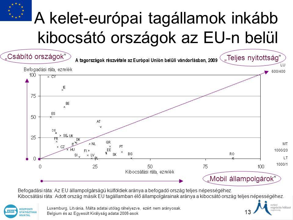 A kelet-európai tagállamok inkább kibocsátó országok az EU-n belül