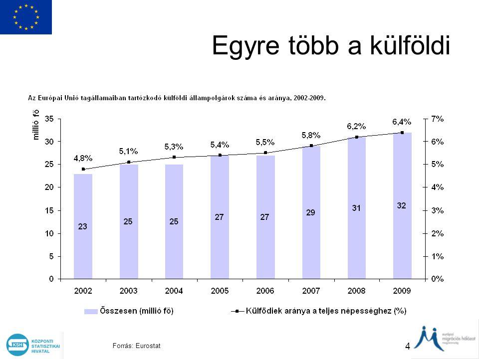 Egyre több a külföldi Forrás: Eurostat