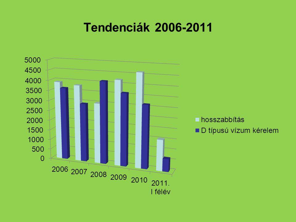 Tendenciák 2006-2011