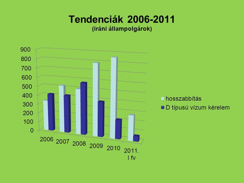 Tendenciák 2006-2011 (iráni állampolgárok)