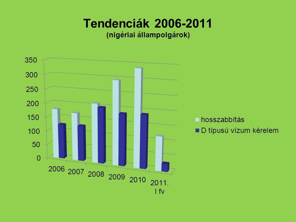 Tendenciák 2006-2011 (nigériai állampolgárok)