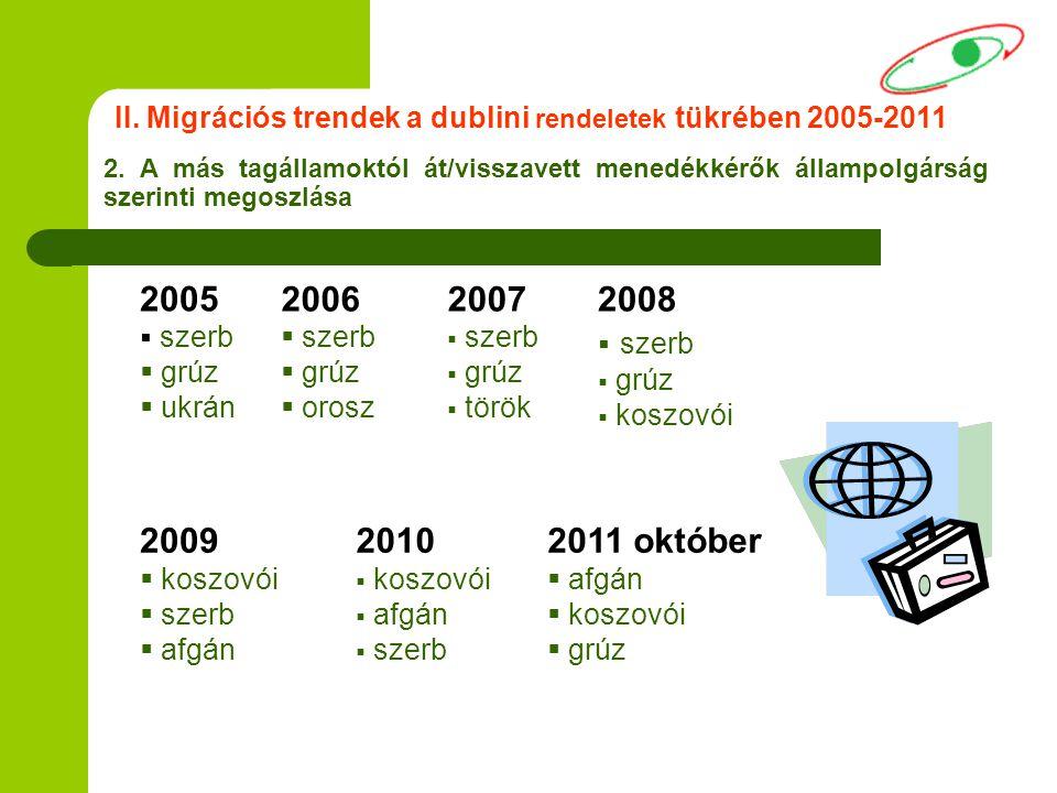II. Migrációs trendek a dublini rendeletek tükrében 2005-2011