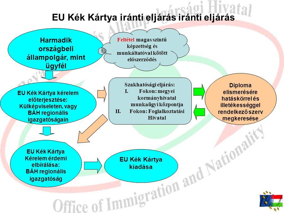 EU Kék Kártya iránti eljárás iránti eljárás