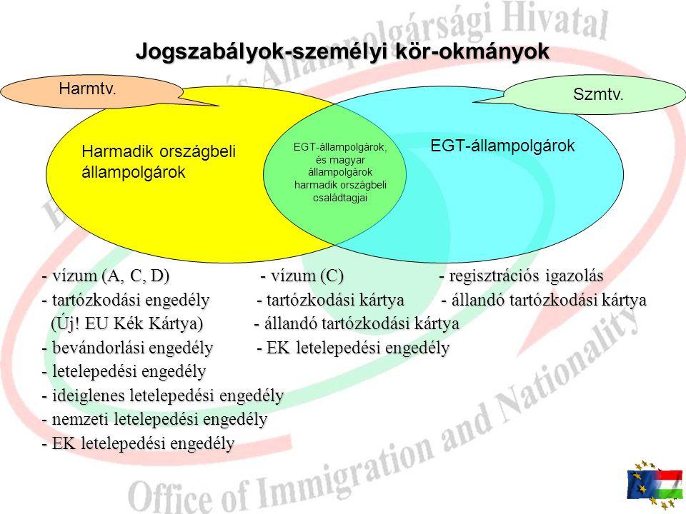 Jogszabályok-személyi kör-okmányok