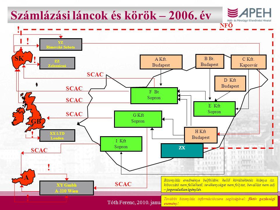 Számlázási láncok és körök – 2006. év