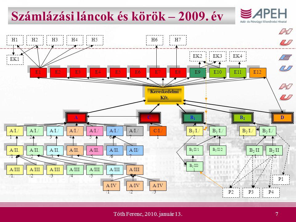 Számlázási láncok és körök – 2009. év