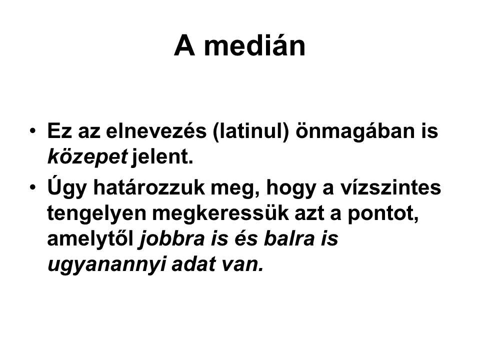 A medián Ez az elnevezés (latinul) önmagában is közepet jelent.