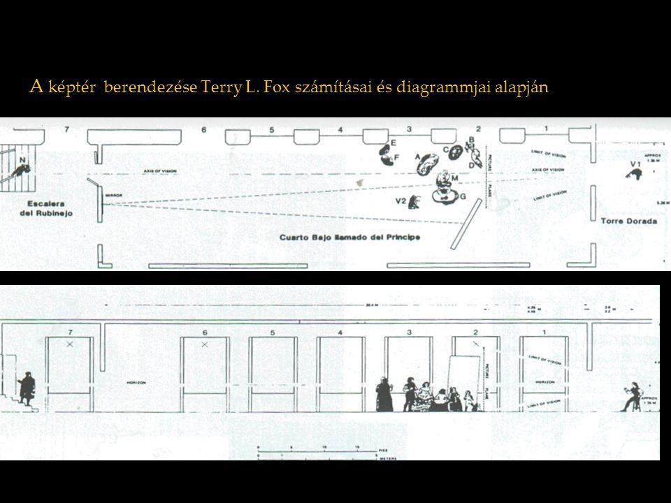 A képtér berendezése Terry L. Fox számításai és diagrammjai alapján