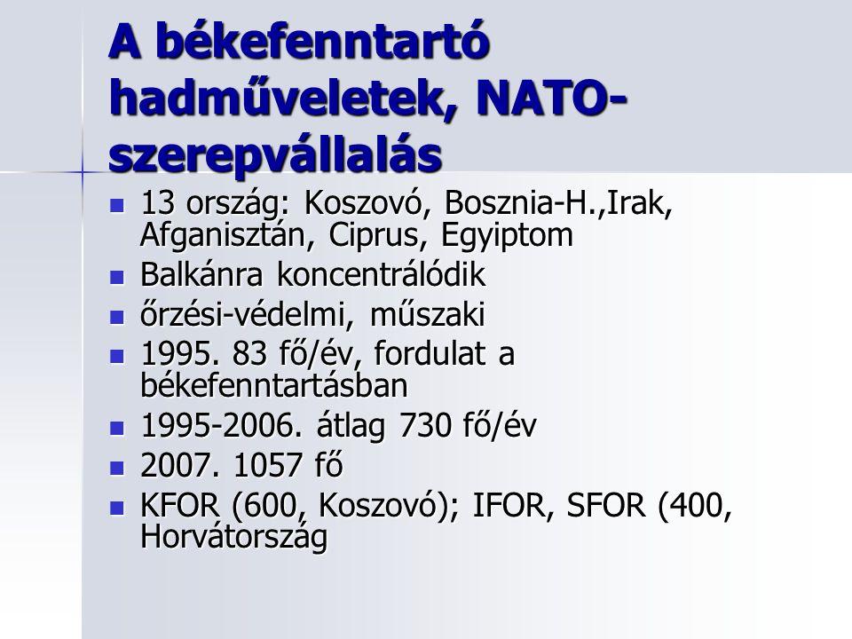A békefenntartó hadműveletek, NATO-szerepvállalás