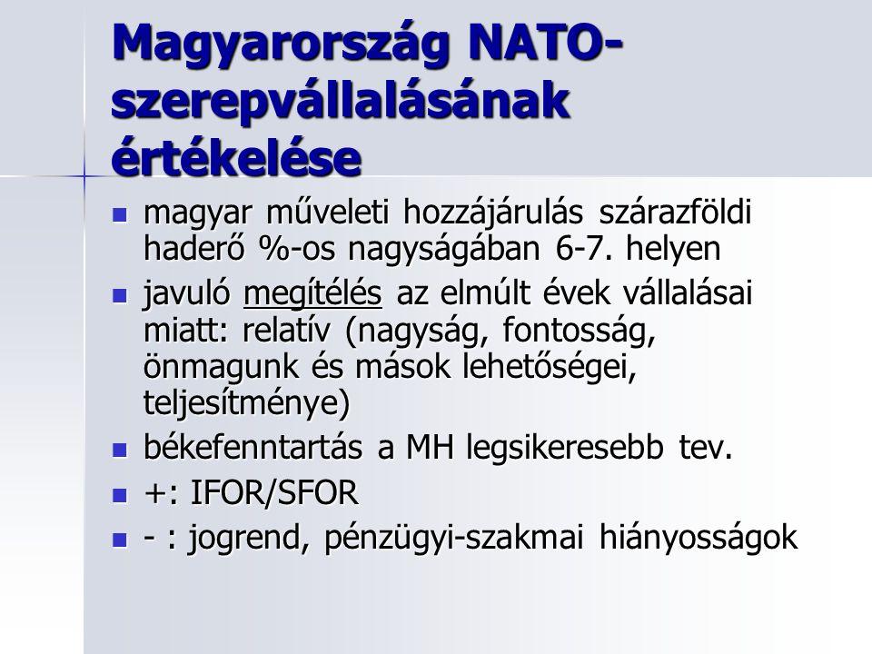 Magyarország NATO-szerepvállalásának értékelése