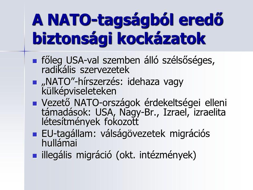 A NATO-tagságból eredő biztonsági kockázatok